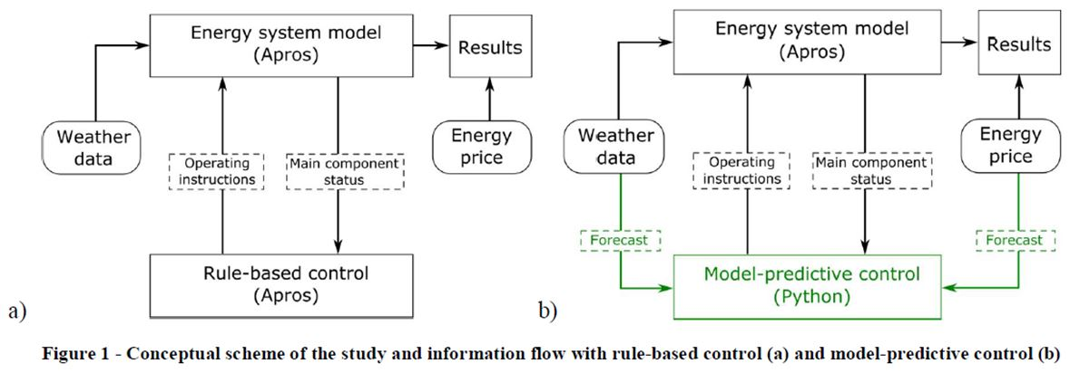 Energy savings with model predictive control - The STORY